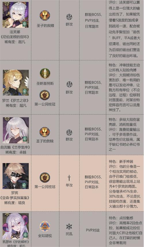 幻书启世录T3角色图