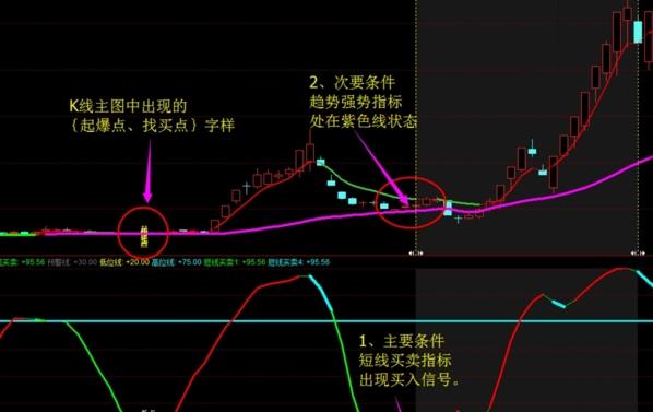 趋势密码黑马起爆选股图片2