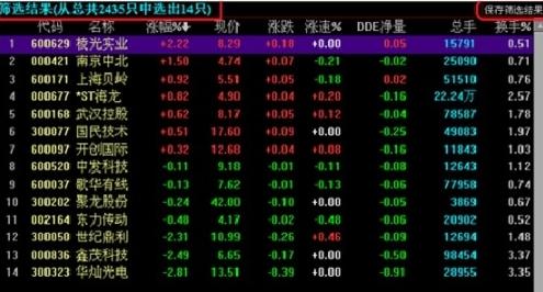 趋势密码股票筛选器图片3