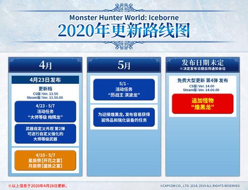 《怪物猎人国际冰原》更新道路表