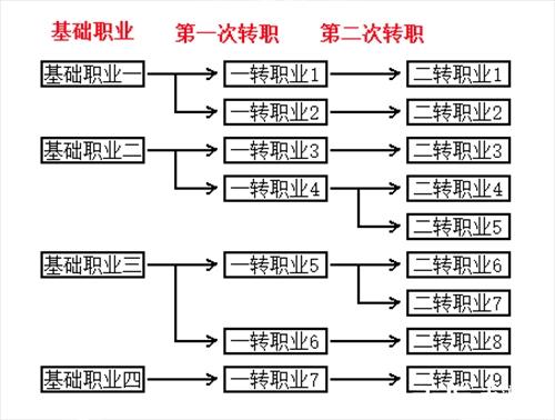 不朽之旅职业树图片介绍