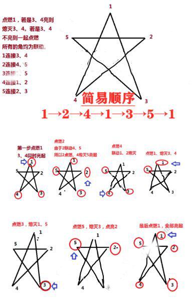 原神五角星火炬图