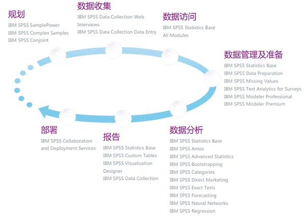 IBM SPSS Statistics 26�D片2