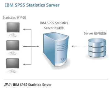 IBM SPSS Statistics 26�D片3