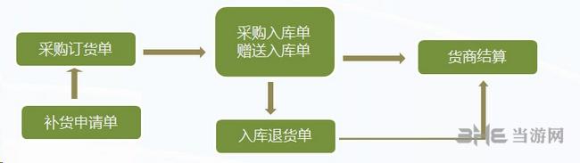 博优服装管理系统图片2