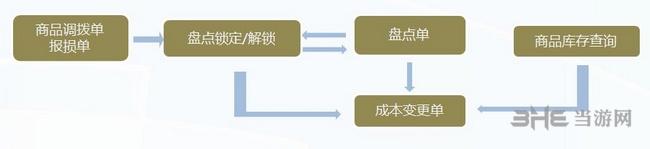 博优服装管理系统图片5
