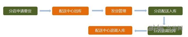 博优服装管理系统图片8
